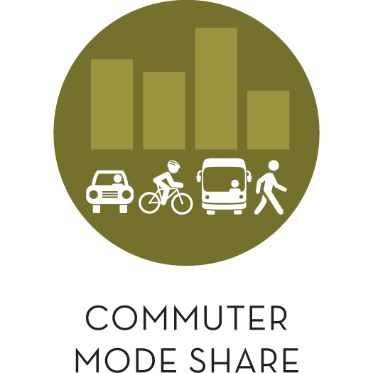 Commuter_Mode_Share_inBend