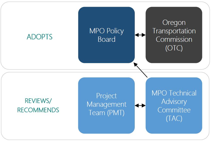 MPO Parkway Plan Decision Tree