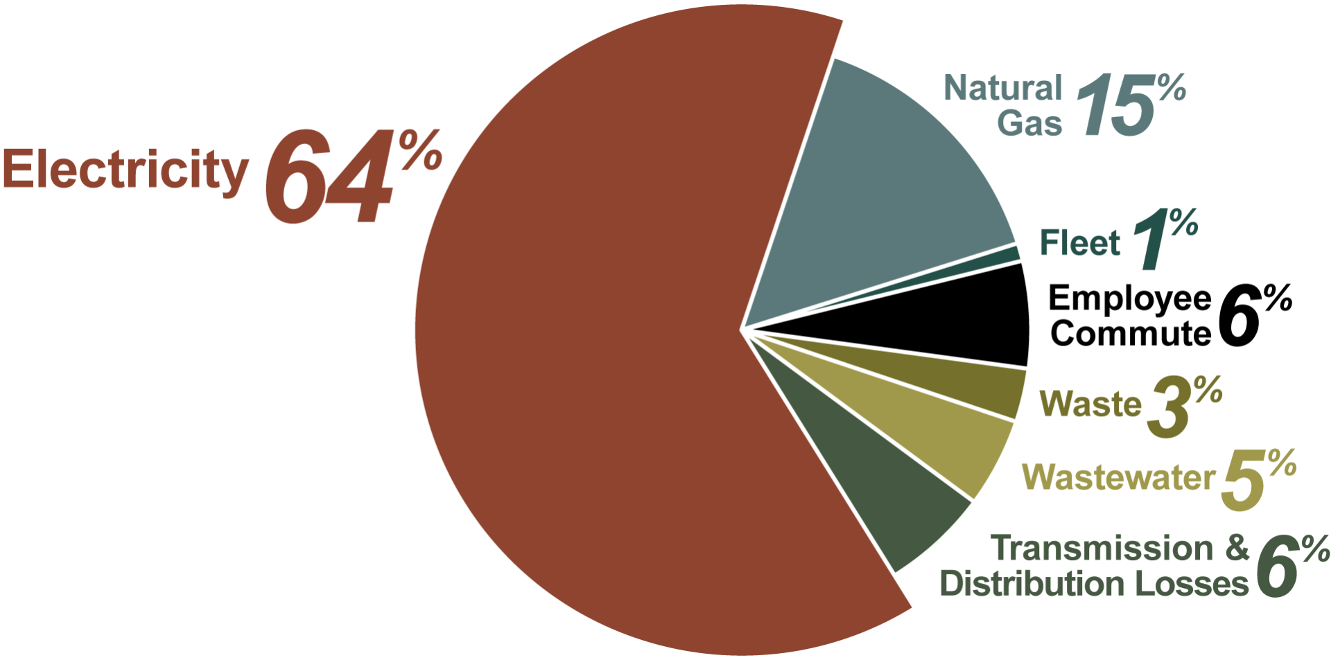 Pie chart showing 2014 City of Bend Greenhouse Gas Emissions source percentages. 64% electricity, 15% natural gas, 6% transmission & distribution losses, 6% employee commute, 5% wastewater, 3% waste and 1% fleet.