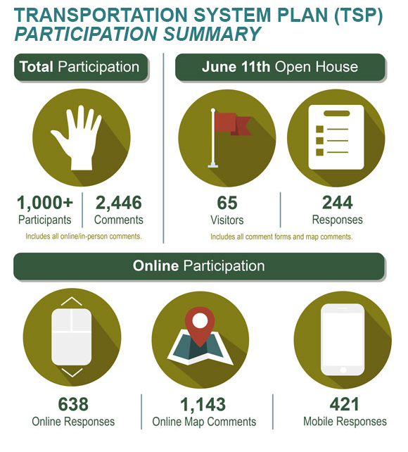 TSP Feedback summary: 1000+ total participants, 2446 comments, 65 visitors and 244 responses atJune 11th Open House, 638 online responses, 1143 online map comments and 421 mobile responses.