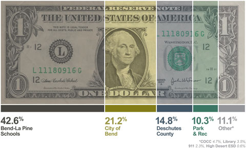 Property tax dollars breakdown: 42.6% to Bend Schools, 14.8% to Deschutes County, 2.3% to 911, 4.7% to COCC, 0.6% to High Desert Education Service District, 3.5% to Library, 10.4% to Parks & Rec, and 21.1% to City of Bend.