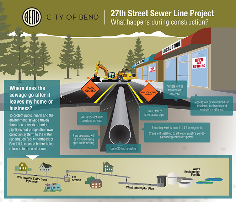 27th St Sewer Line: What Happens During Construction