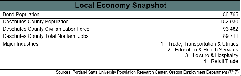 Snapshot of local economy (population, jobs, industries)