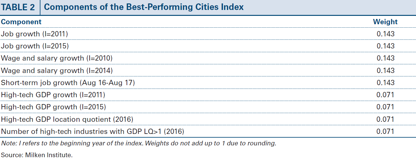 List of rating criteria for Milken best performing city list