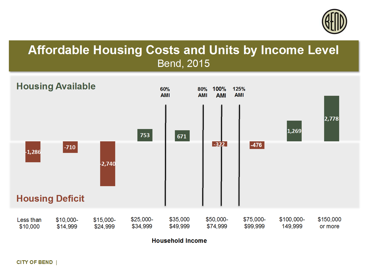 Graph showing housing need by income level, Bend 2015