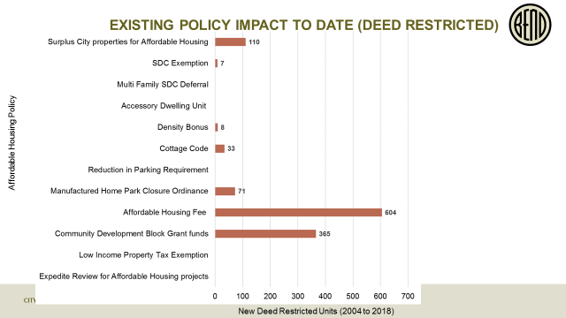 bar graph of number of deed restricted units built from 2004-2018 per affordable housing policy