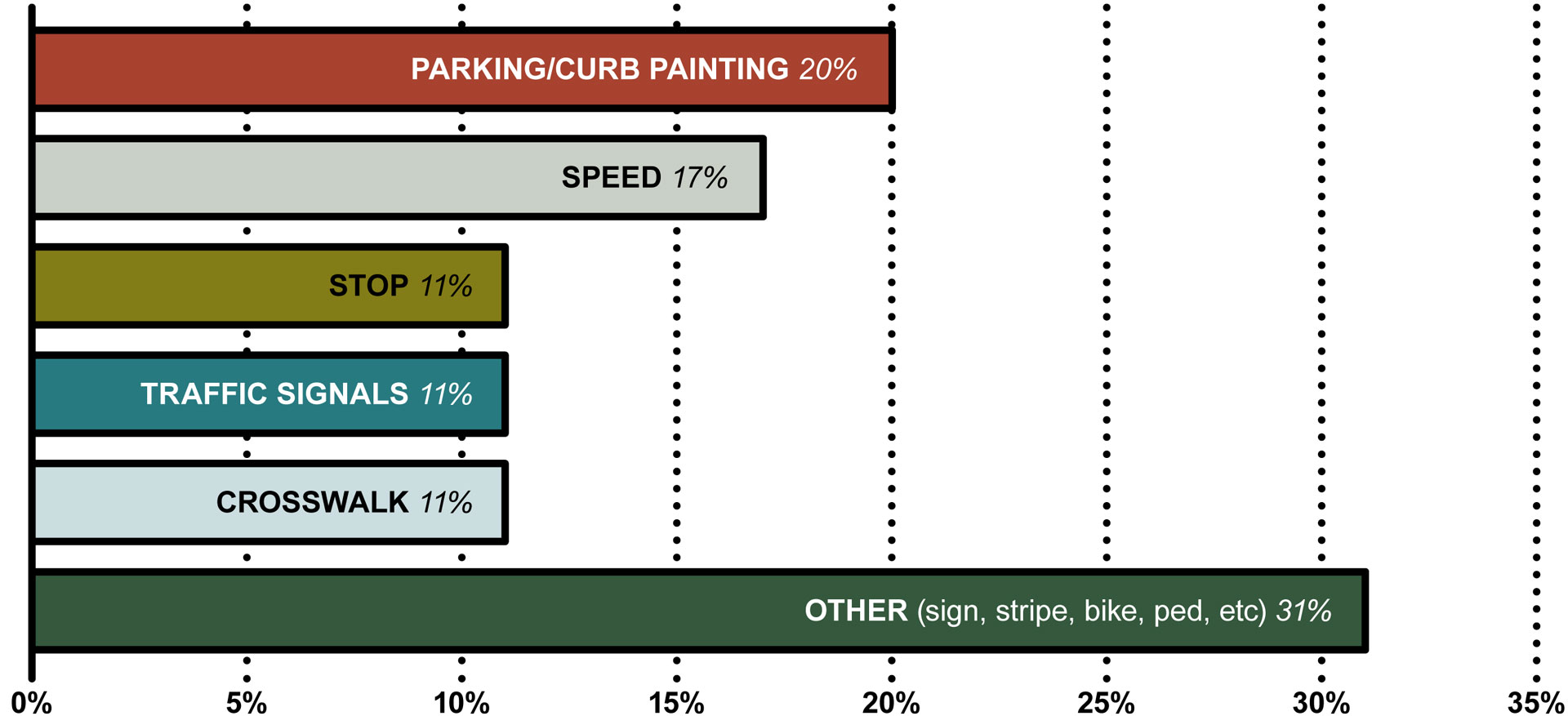 Citizen Traffic Request data from 2015 showing 20% requesting parking/curb painting, 17% speed, 11% stop, 11% traffic signals, 11% crosswalk, 31% other (sign, stripe, bike, ped, etc)