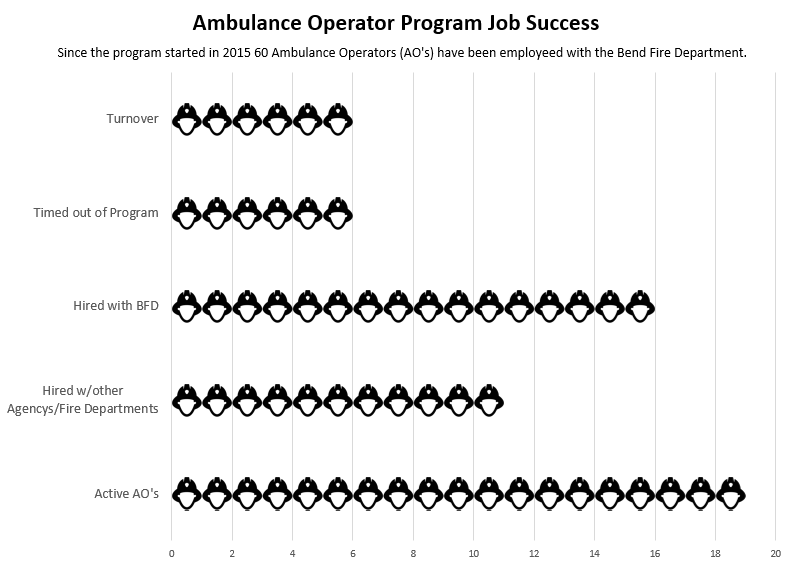 Graph displaying AO Program: Total of 60 Ambulance Operators have been hired since the start of the program in 2015: Turnover rate: 5, Timed Out of Program: 5, Hired at Bend Fire: 11, Hired by another agency: 11, Active Ambulance Operators: 27