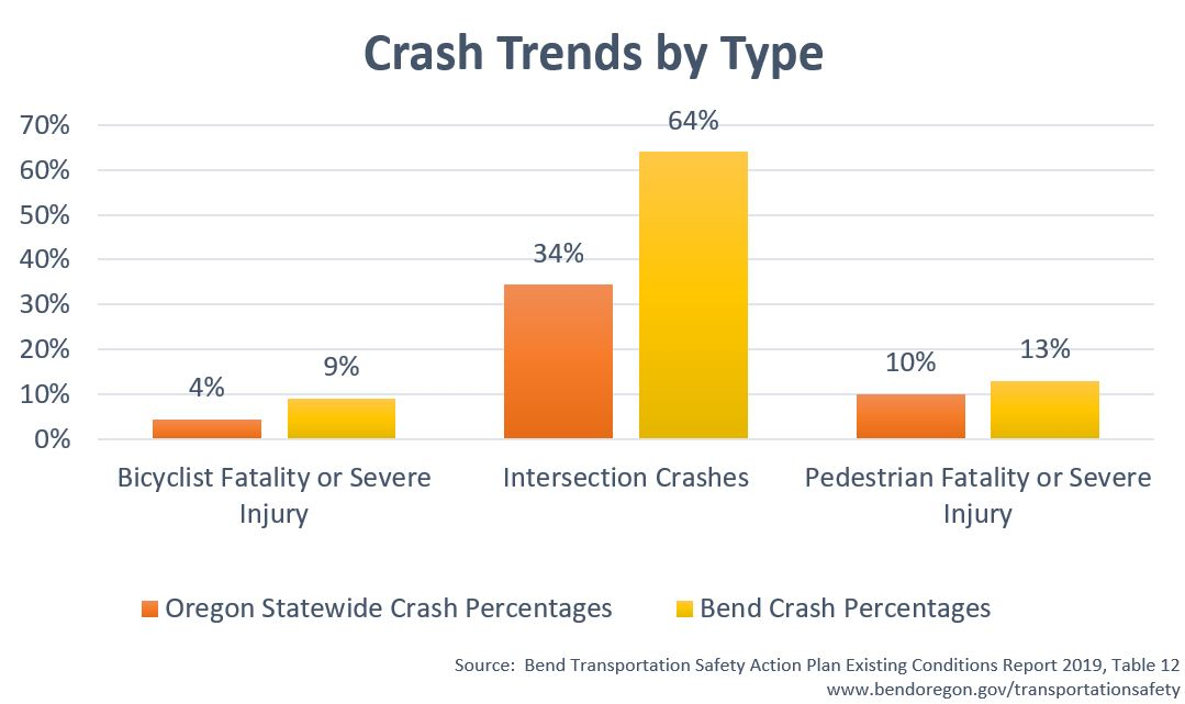 This chart shows  Crash Trend with Oregon and Bend Urban Groth Boundary (UGB)comparison of crash types. Bicyclist Fatality or Severe Injury percentage of 4% Statewide and 9% in Bend UGB. Intersection Crashes percentage of 34% and 	64% in Bend UGB. Pedestrian Fatality or Severe Injury percentage of 10% Statewide and 13% in Bend UGB. Source:  Bend Transportation Safety Action Plan Existing Conditions Report 2019, Table 12 www.bendoregon.gov/transportationsafety