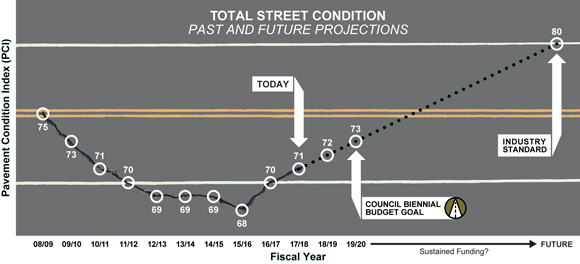 The City of Bend's Total Street Condition graph showing an upward trend.