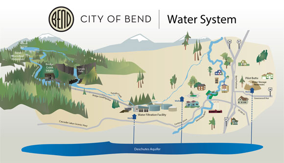The City of Bend's Water System showing surface water collection from the Bridge Creek Intake and wells tapping into the Deschutes Aquifer.