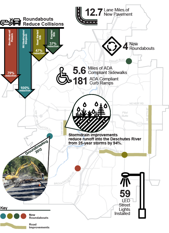 Go Bond Project Accomplishments include 12.7 lane miles of new pavement, 4 new roundabouts, 5.6 miles of ADA compliant sidewalks and 181 curb ramps, roundabouts have reduced collisions, 14th Street stormdrains will reduce runoff into the Deschutes, and 59 new streetlights installed.