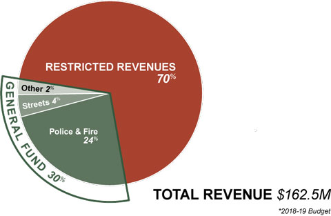 City of Bend total revenue for the 2018-19 budget equals $162.5 million; 70% is restricted revenues, 30% goes to the General Fund; 24% of which goes to Police and Fire, 4% goes to Streets, and 2% to other areas.