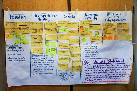 City Council goal setting vision board.