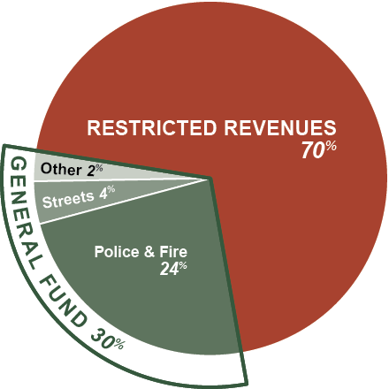 City of Bend's total revenue for the 2018-19 budget is comprised of 70% restricted revenues and 30% discretionary funds (the General Fund). Within the General Fund, 24% goes to Police and Fire, 4% goes to Streets, and 2% to other areas.