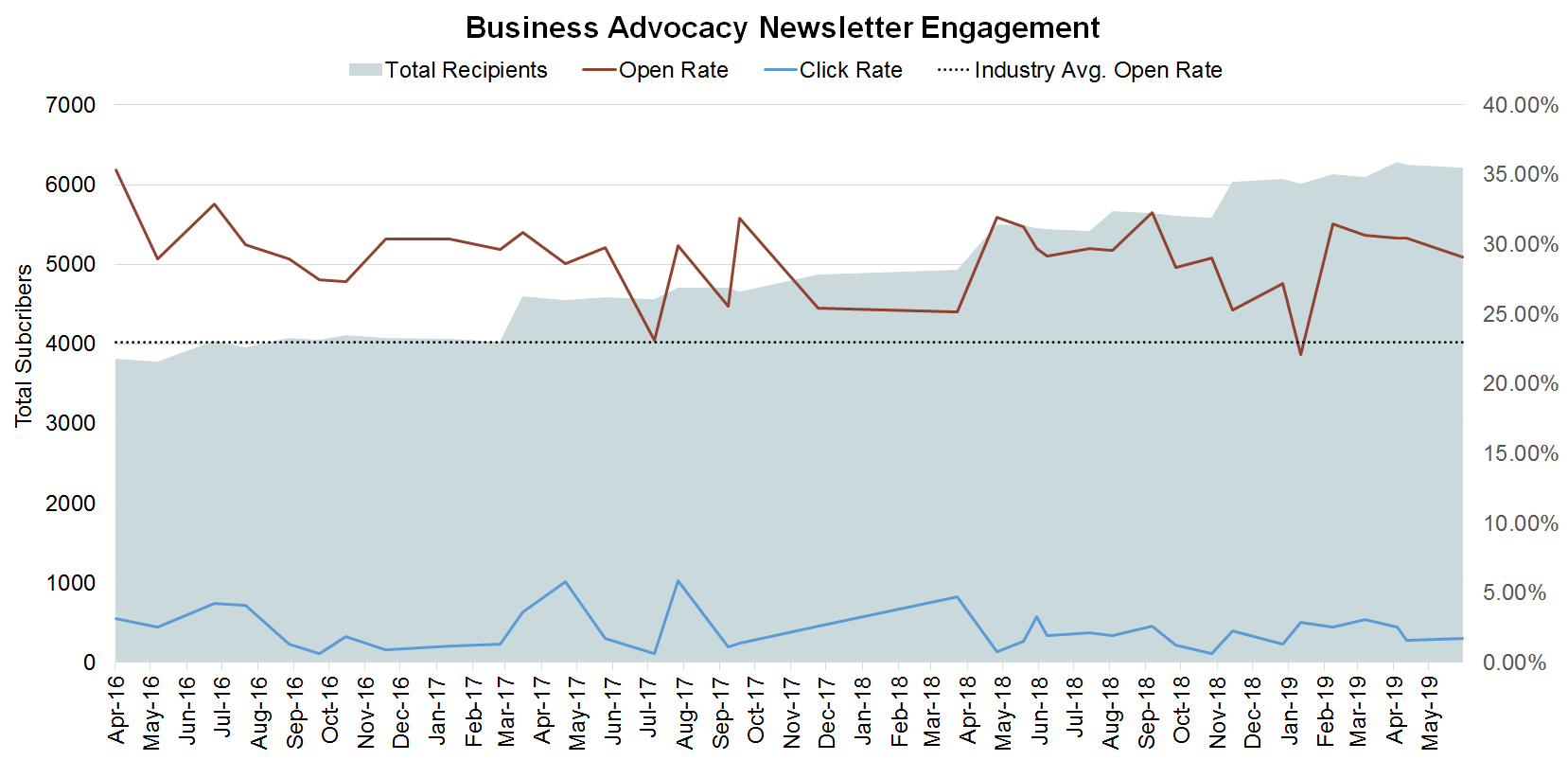 Business Advocacy Newsletter Engagement Chart