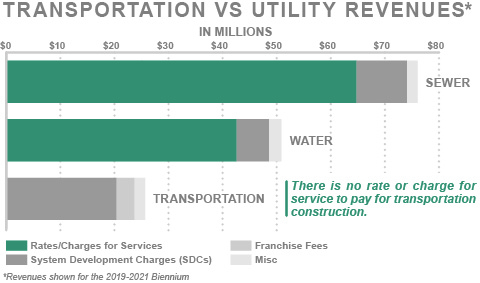 Graph showing Transportation vs Utility Revenues. There is no rate or charge for service to pay for transportation construction. Sewer will receive approx. $75 mil. over the 2019-21 biennium, Water will receive approx. $50 mil. and Transportation will receive approx. $25 mil. over the same period.